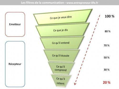 Filtre-communication