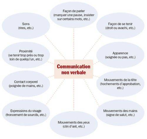 communication-non-verbale-les-elements
