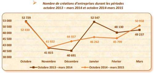 creations-entreprises-debut-2015