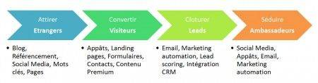 explication-inbound-marketing