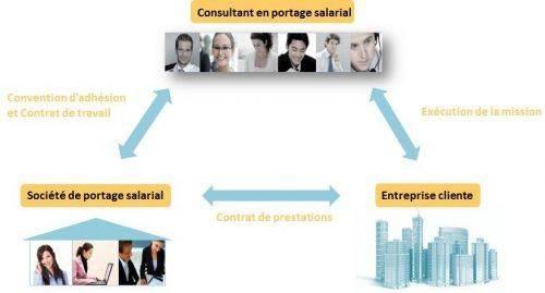 Schéma du fonctionnement du portage salarial