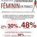 Stats sur les femmes entrepreneurs en France : des Wonderwoman ?