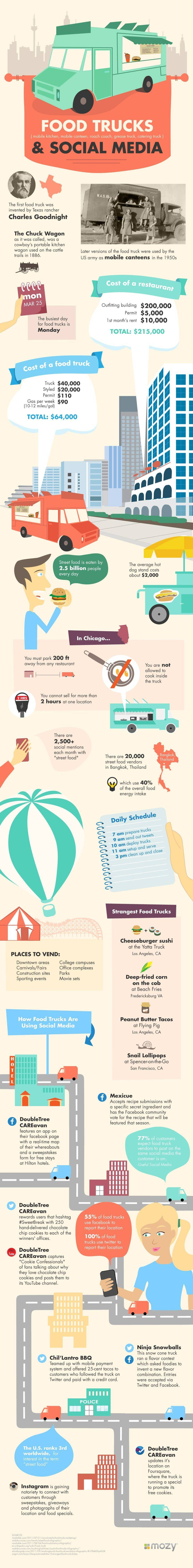 infographie-foodtruck