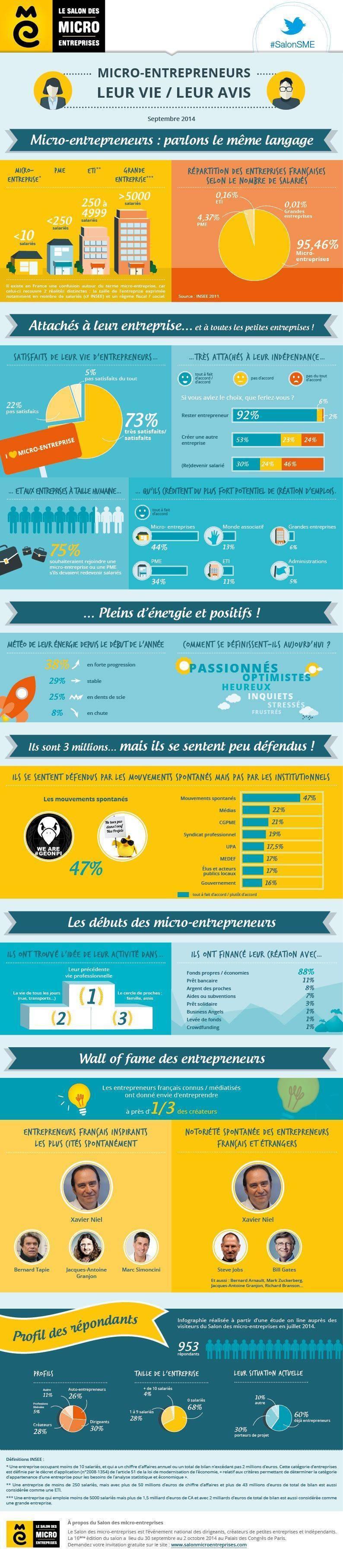 infographie-micro-entrepreneur