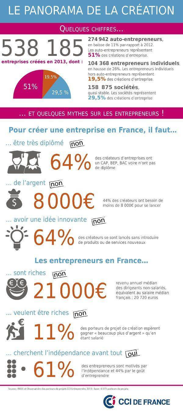 infographie mythes entrepreneurs
