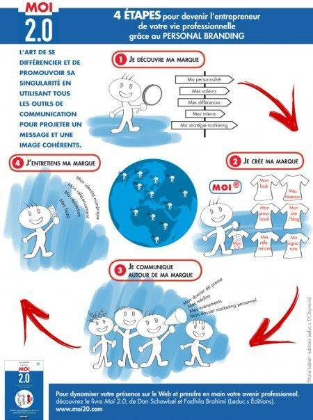 infographie-personal-branding