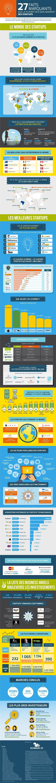 infograpie-27-faits-startups