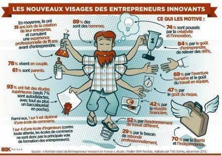 portrait robot de l'entrepreneur innovant