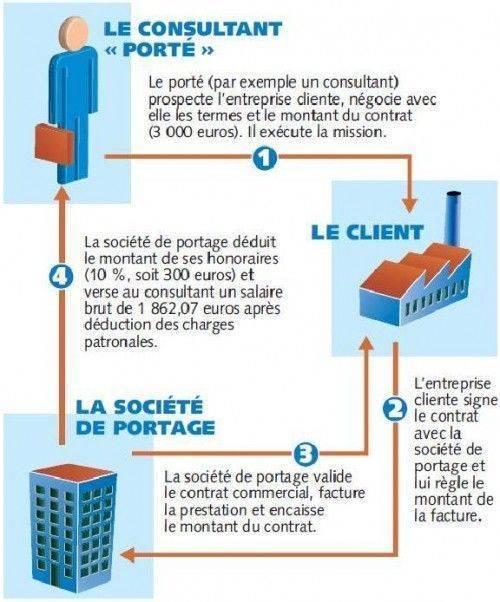 process_portage_salarial