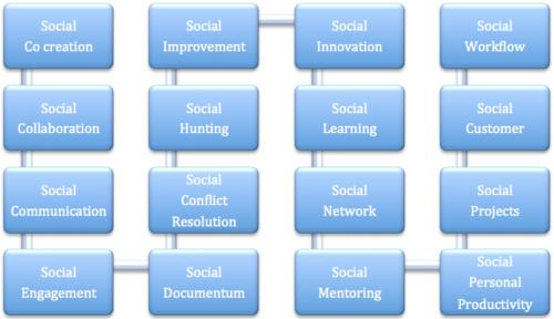 Méthodologie pour mettre en place unréseau social d'entreprise