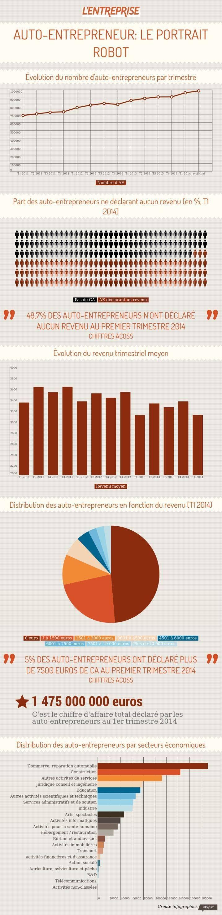 statistiques autoentrepreneur en 2014