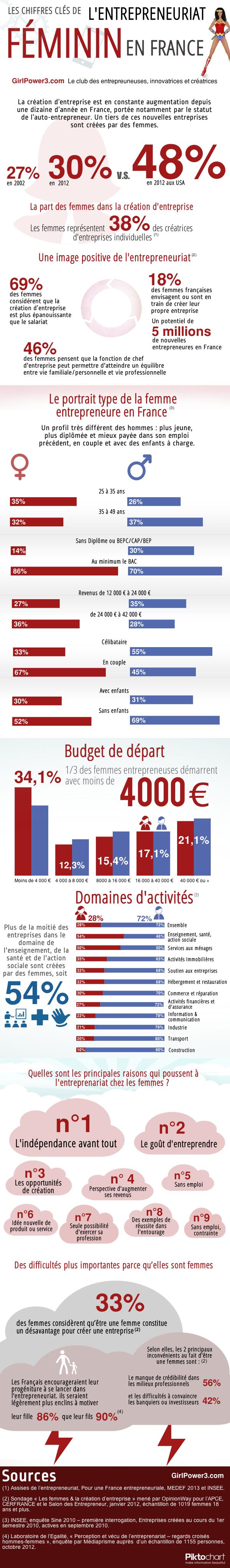 stats_femmes_entrepreneur_france_2013